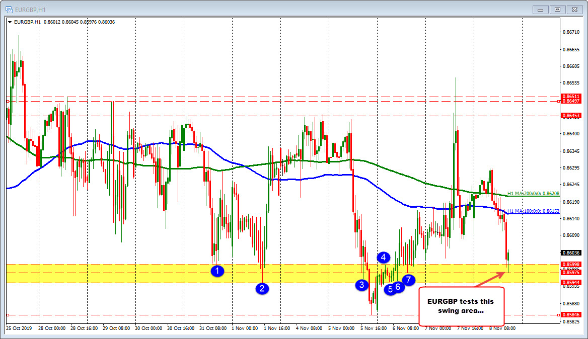 EURGBP tested a swing area at 0.8594-99 area