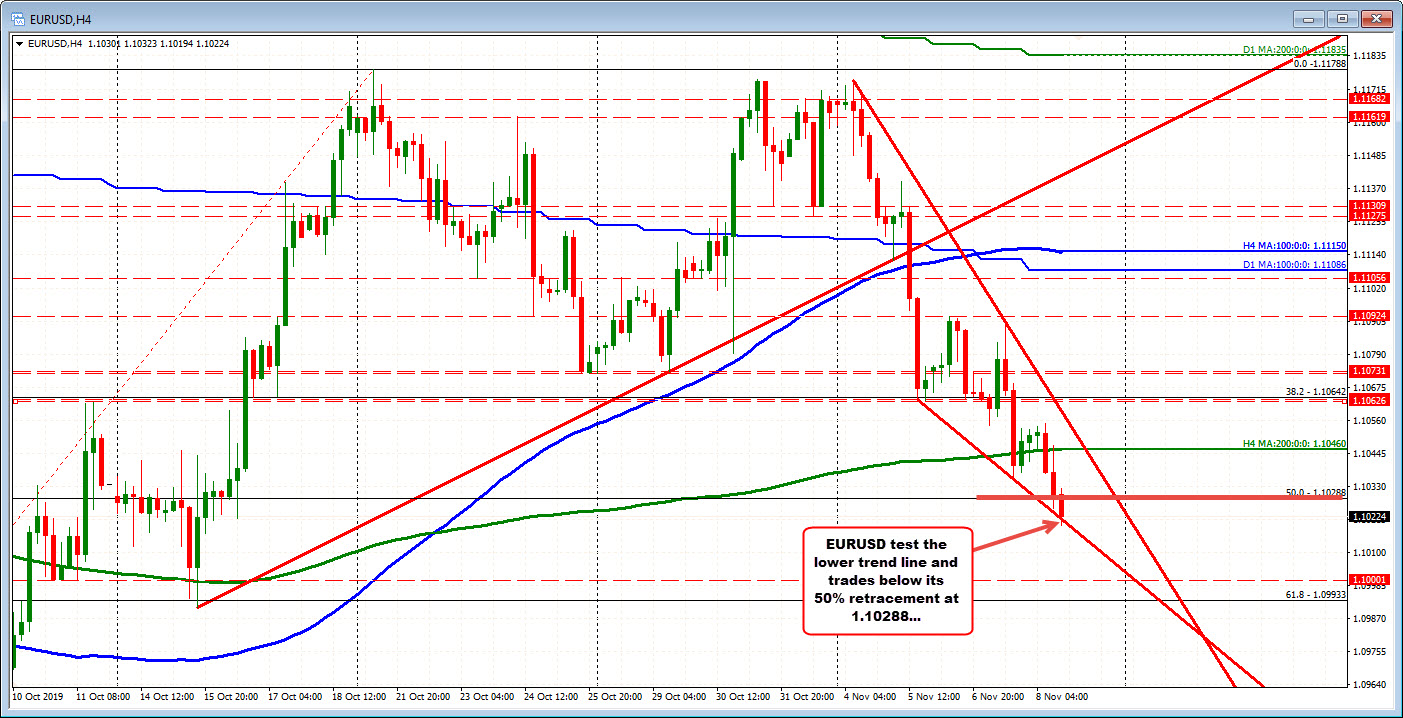 EURUSD test a lower trendline at 1.1020