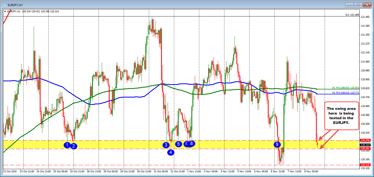 EURJPY is testing a swing area.