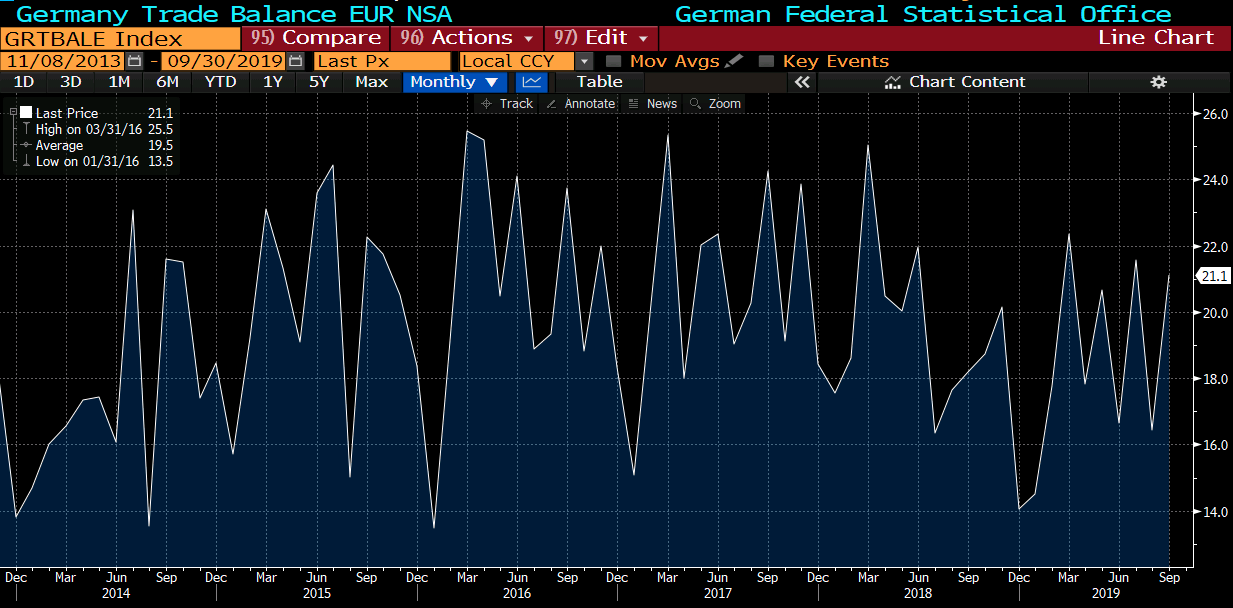Germany trade balance