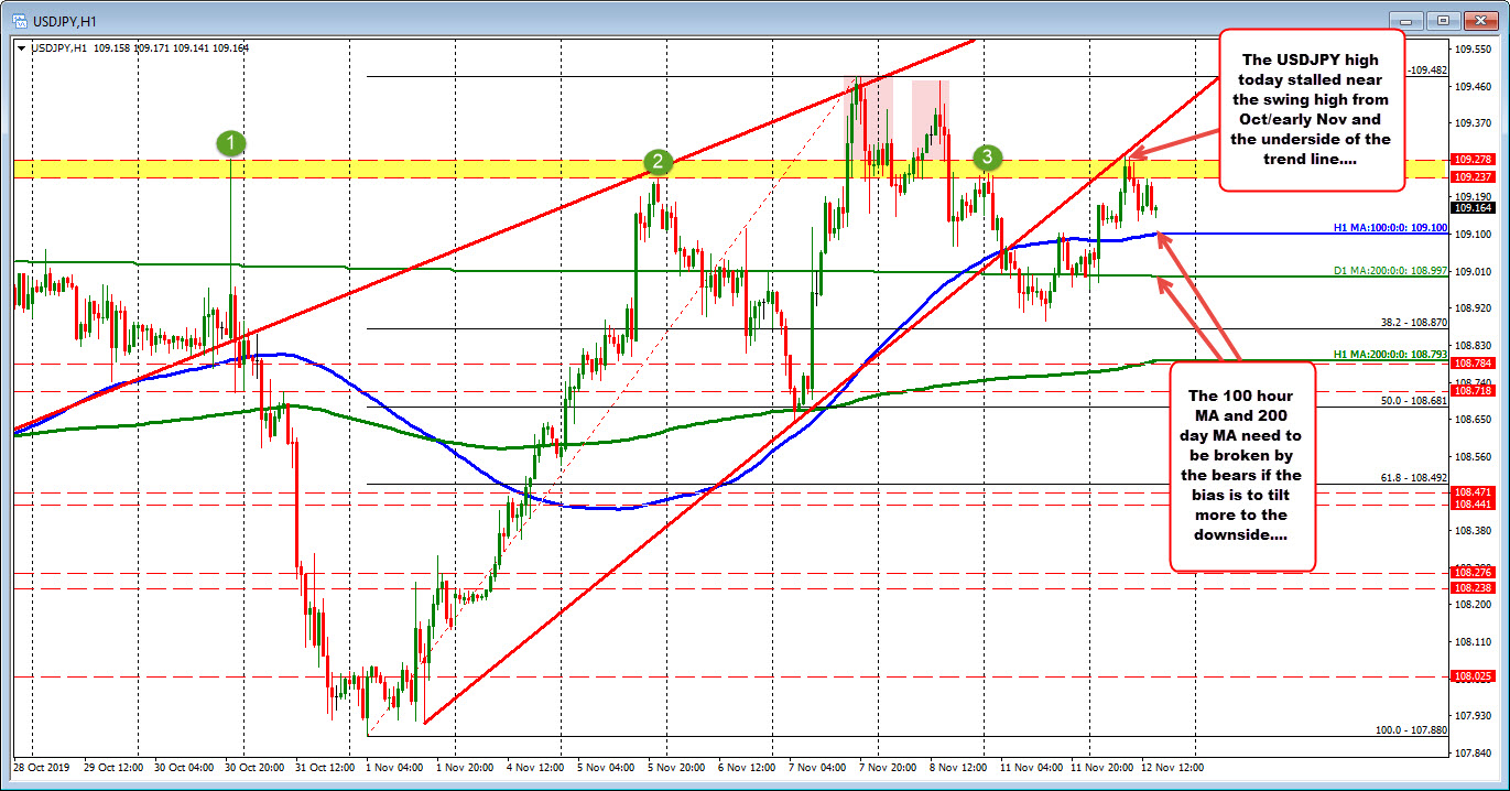 The USDJPY on the hourly chart
