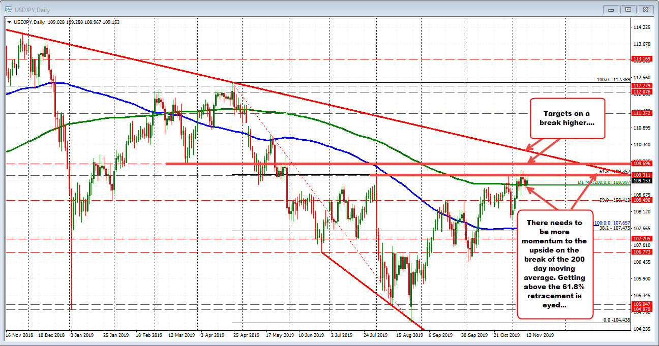 The USDJPY on the daily chart is above its 200 day moving average
