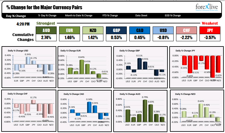 The AUD was the strongest and the JPY was the weakest.