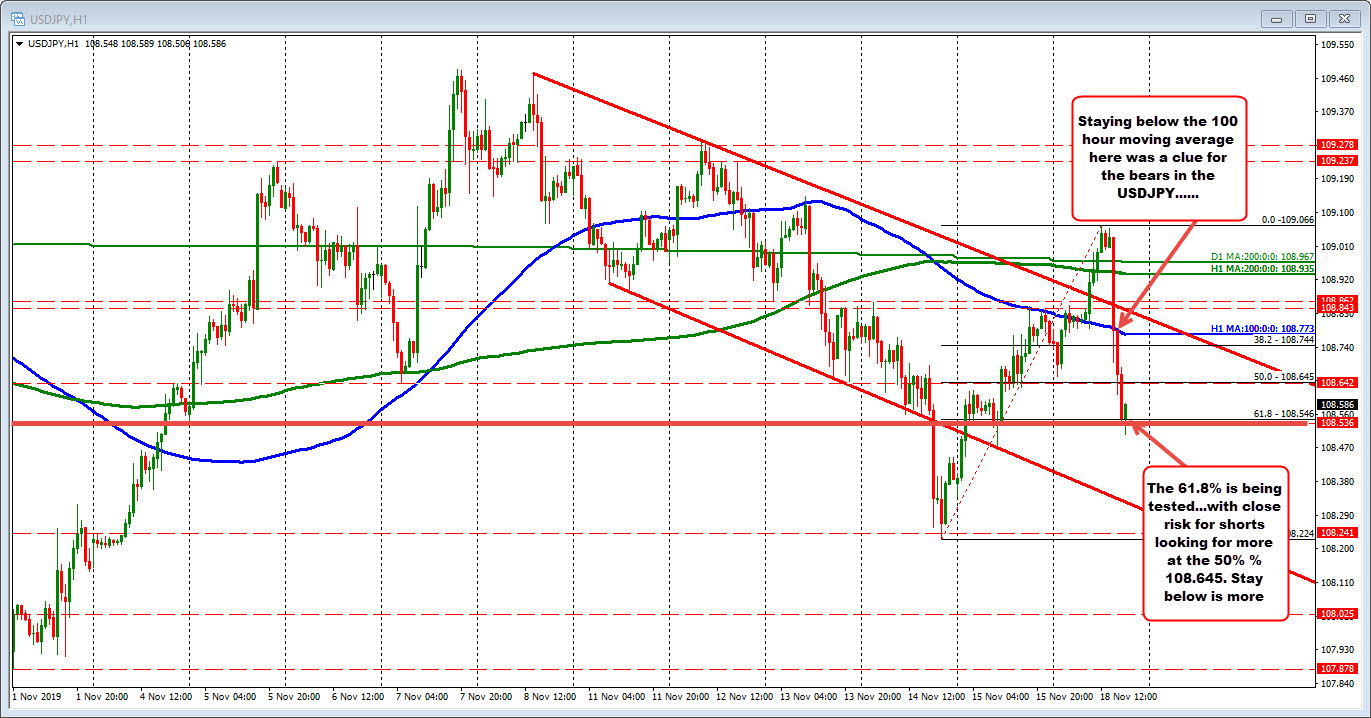 USDJPY on the hourly chart is testing at 61.8% retracement