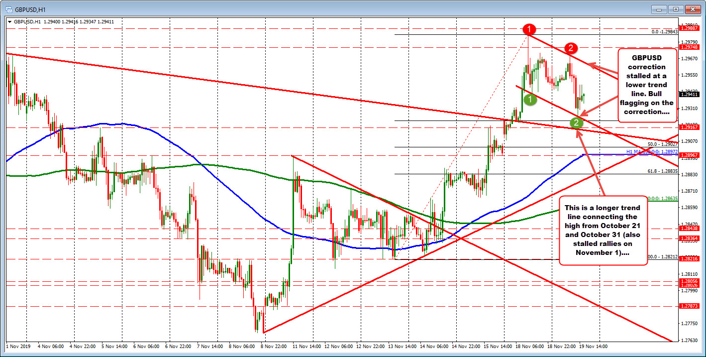 GBPUSD corrects the run up over the last few trading days