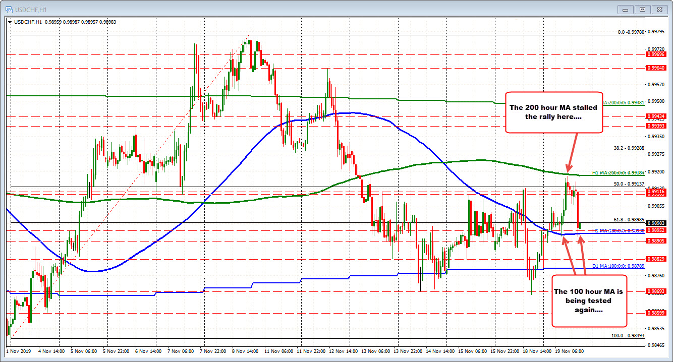 Run up to the 200 hour MA found sellers earlier in the day for the USDCHF