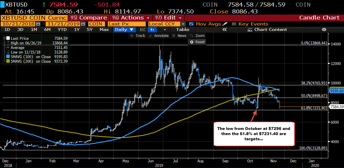 Bitcoin on the daily chart is approaching the October low