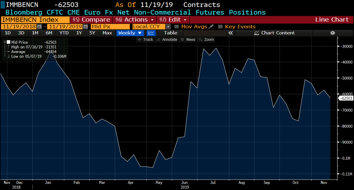 The EUR net short position