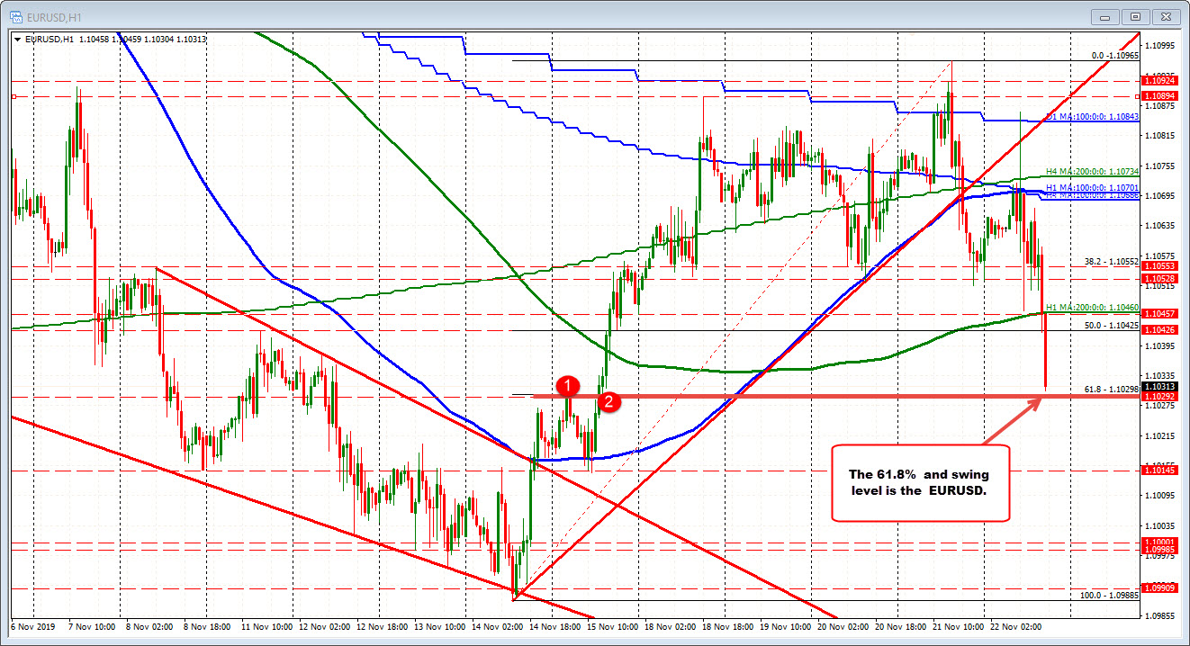 EURUSD is approaching support at the 61.8% retracement