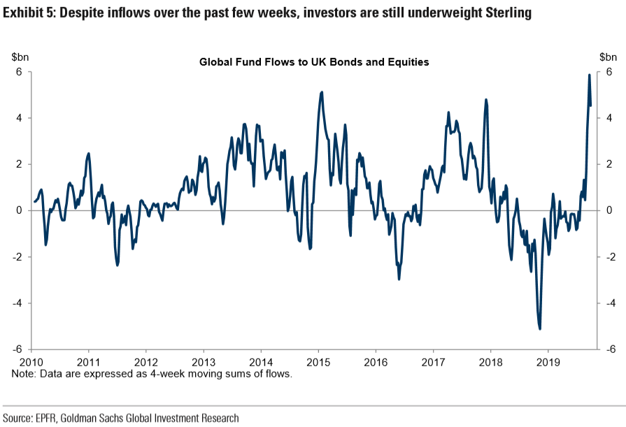 Goldman Sachs forecasts FX