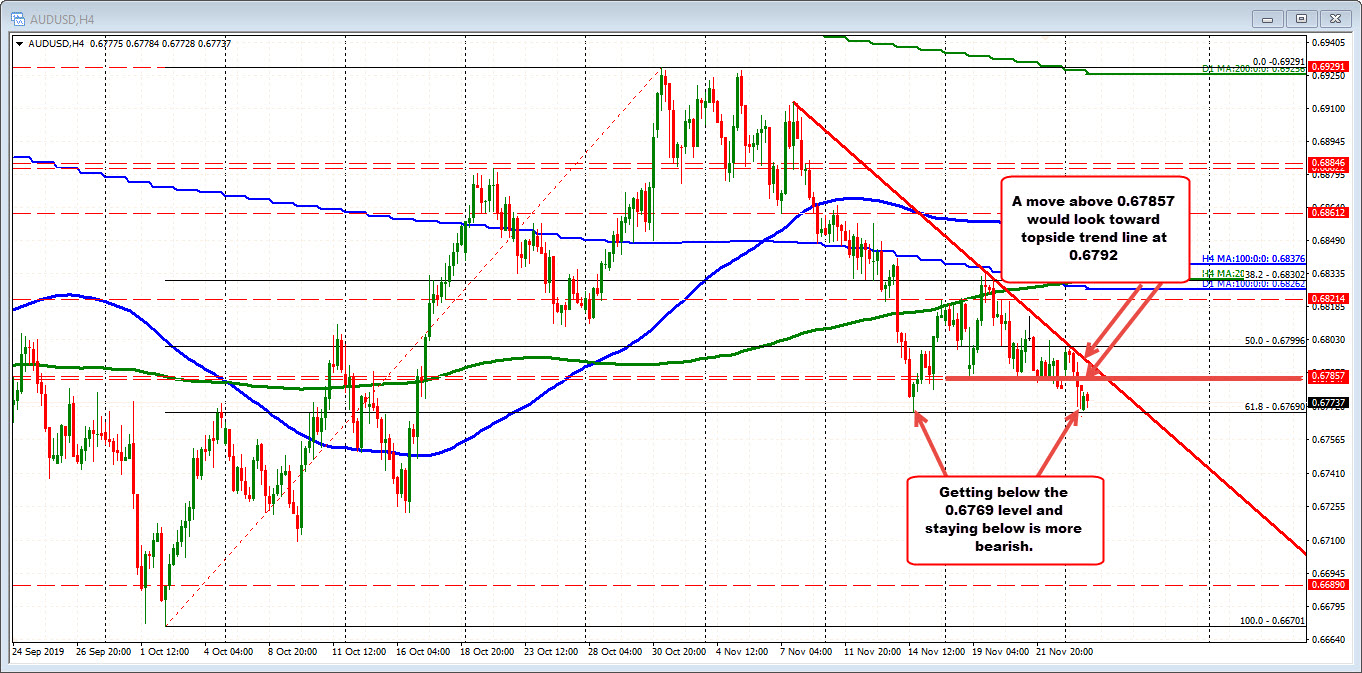 AUDUSD on the 4-hour chart
