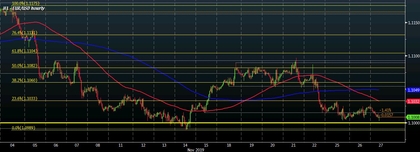 EUR/USD H1 27-11