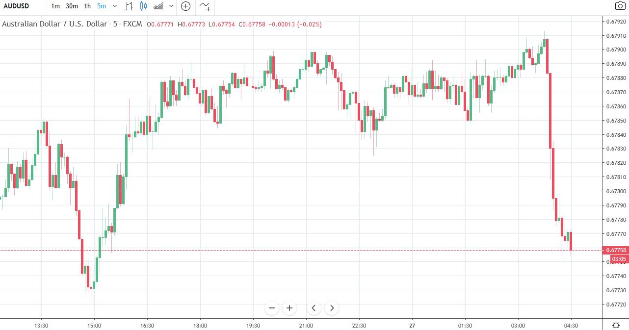 Forex news for Asia trading Wednesday 27 November 2019