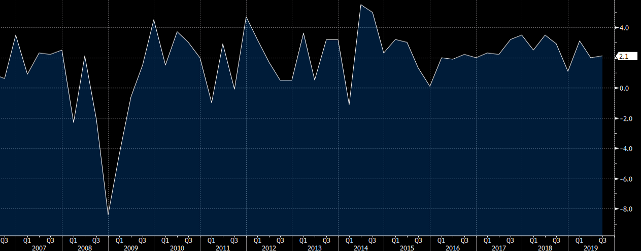 US GDP quarterly