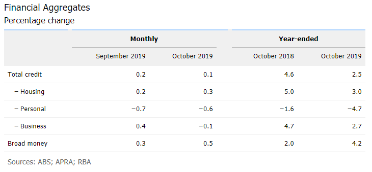 Australia Private Sector Credit for October 2019