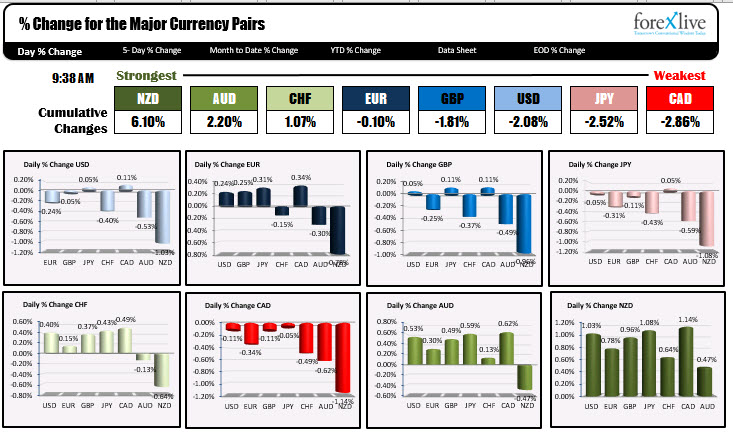 The NZD remains the strongest and the CAD remains the weakest