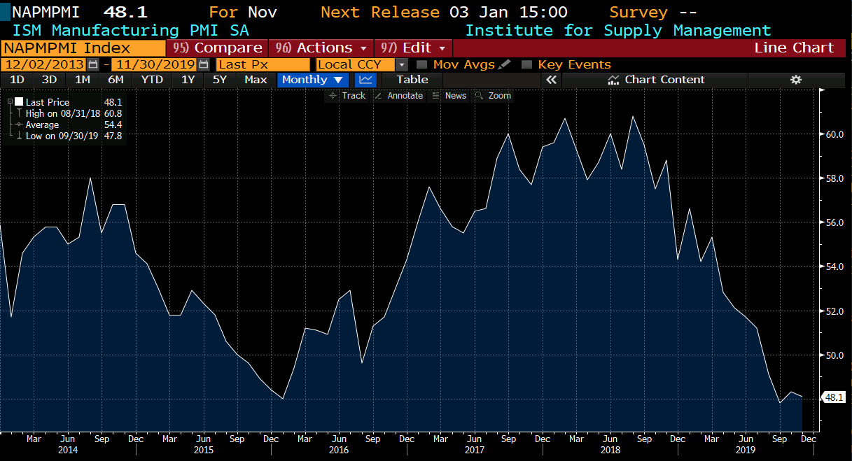 ISM index disappoints with a fall to 48.1 from 48.3 last month