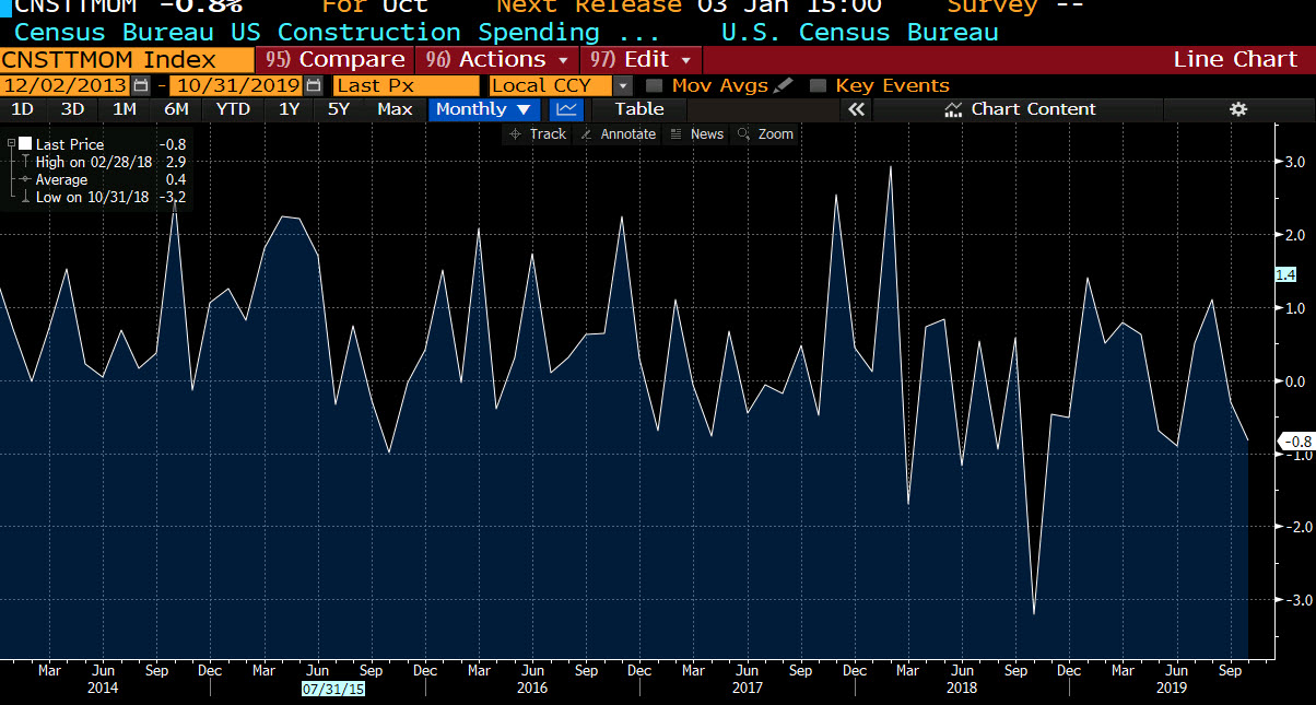 US construction spending for October 2019_