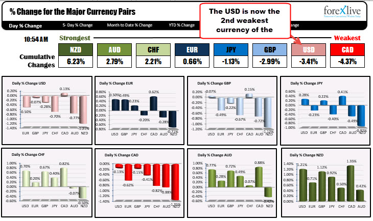 The greenback is now the 2nd weakest of the majors
