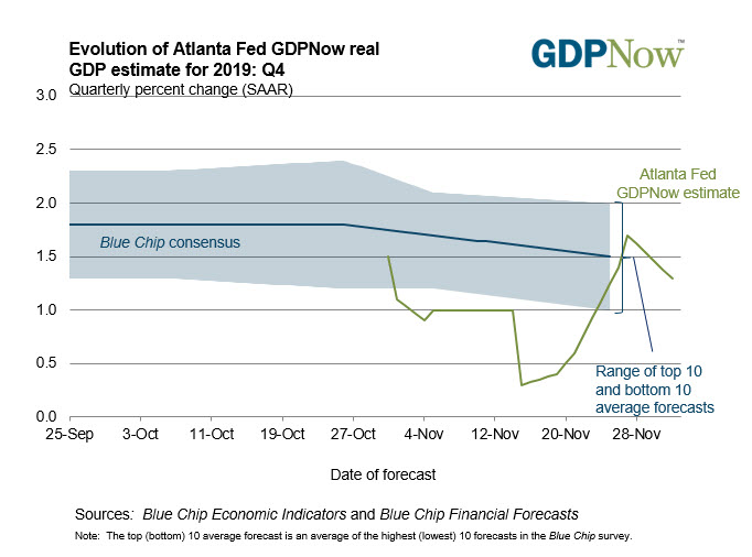 Atlanta Fed GDPNow falls to 1.3% from 1.7%