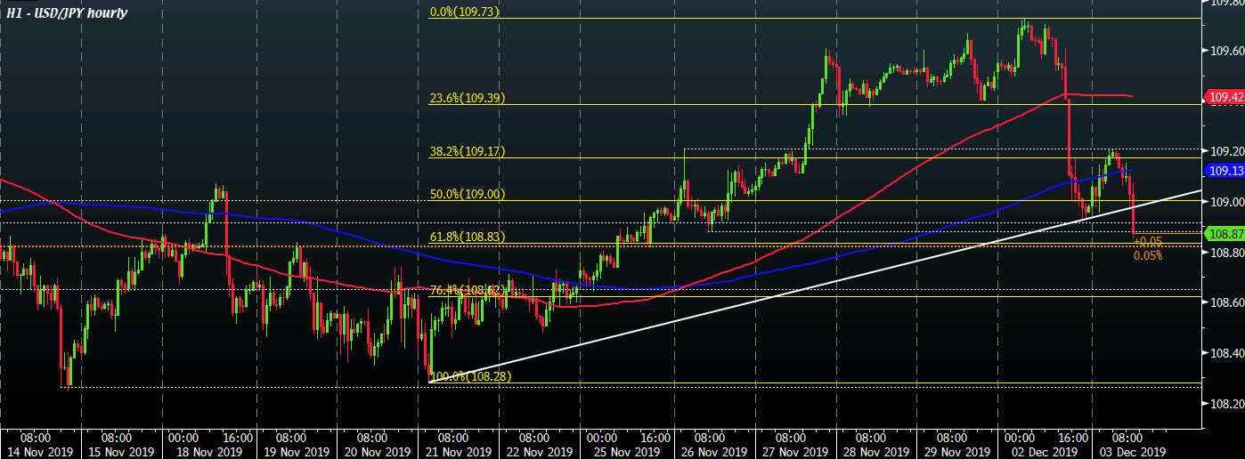 USD/JPY H1 03-12