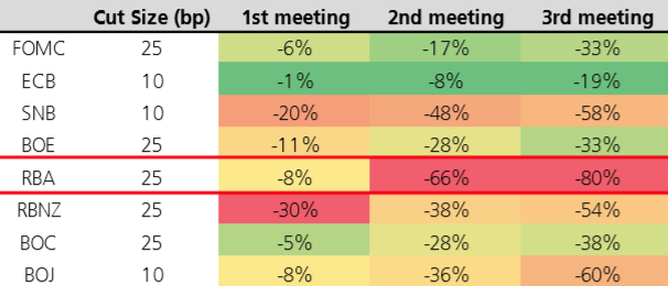 UBS says its strongest direction view is short EUR/NZD