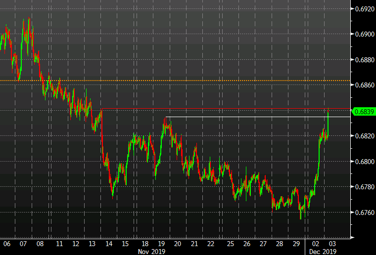 Australian dollar up 20 pips on the RBA decision