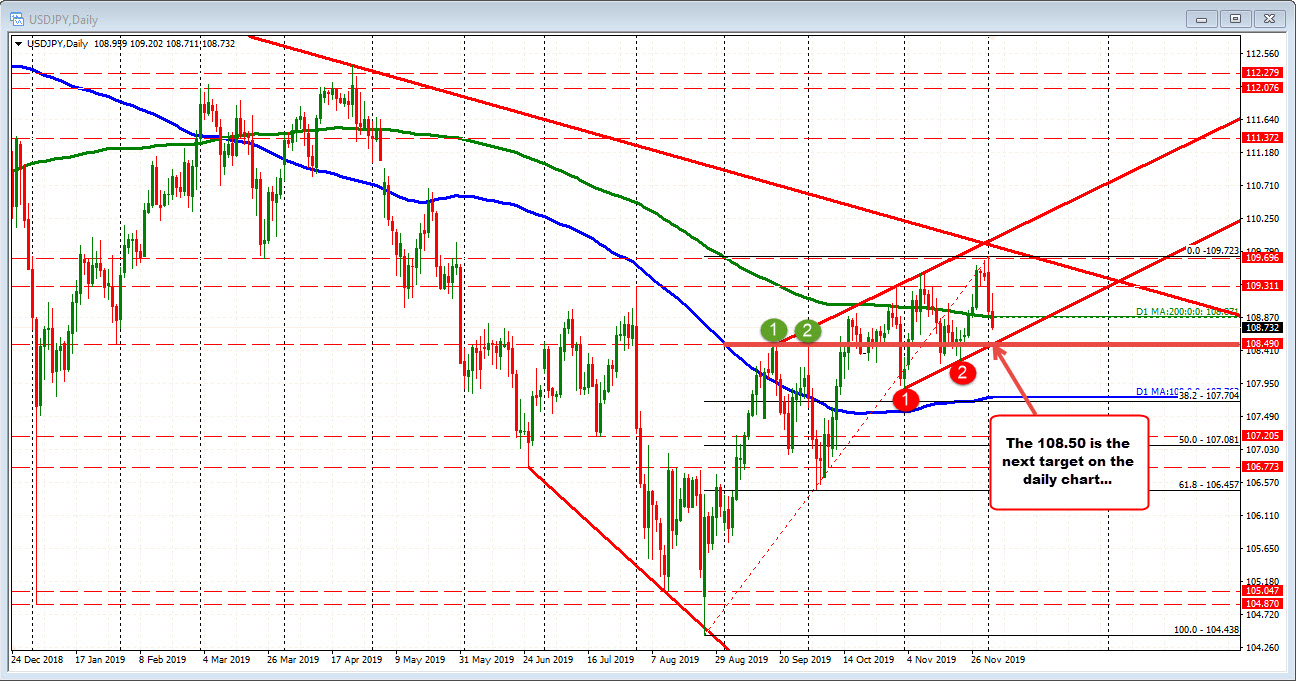 TheUSDJPY on the daily chart targets 108.50