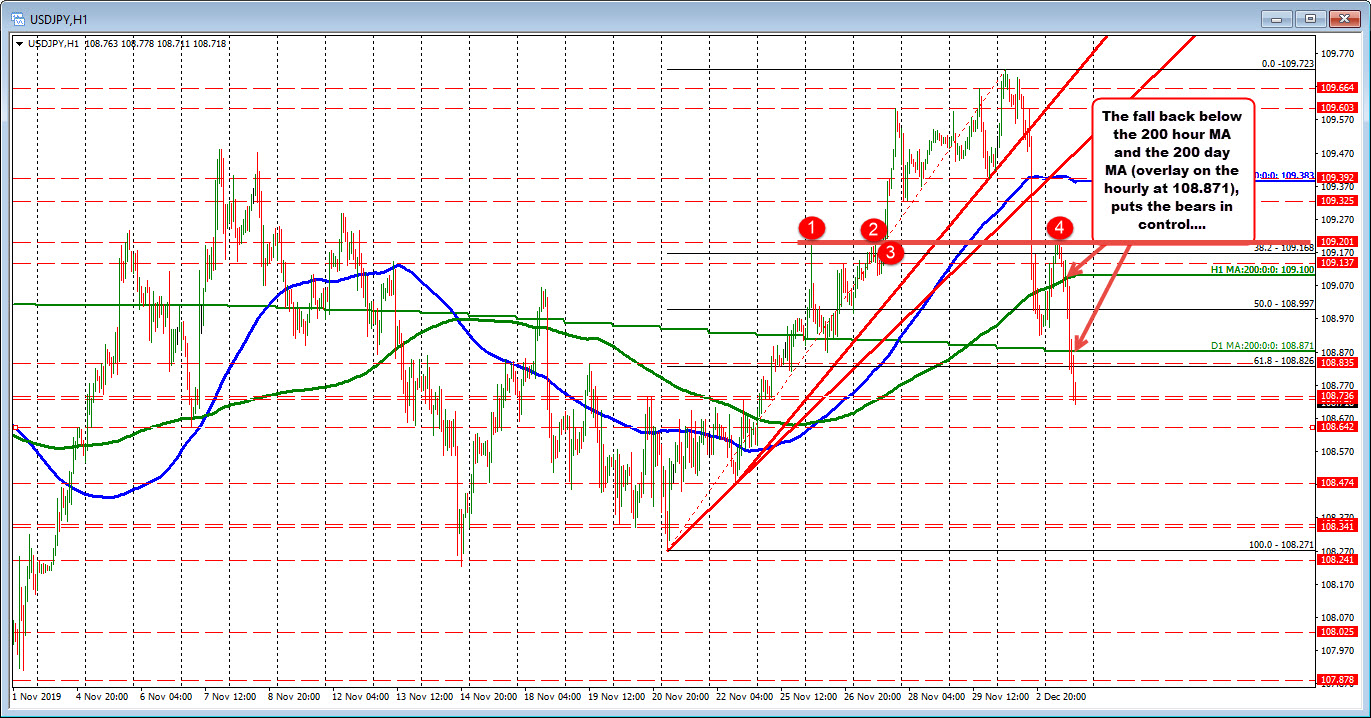 The USDJPY is below its 200 day moving average at 108.871.That is risk now for the shorts