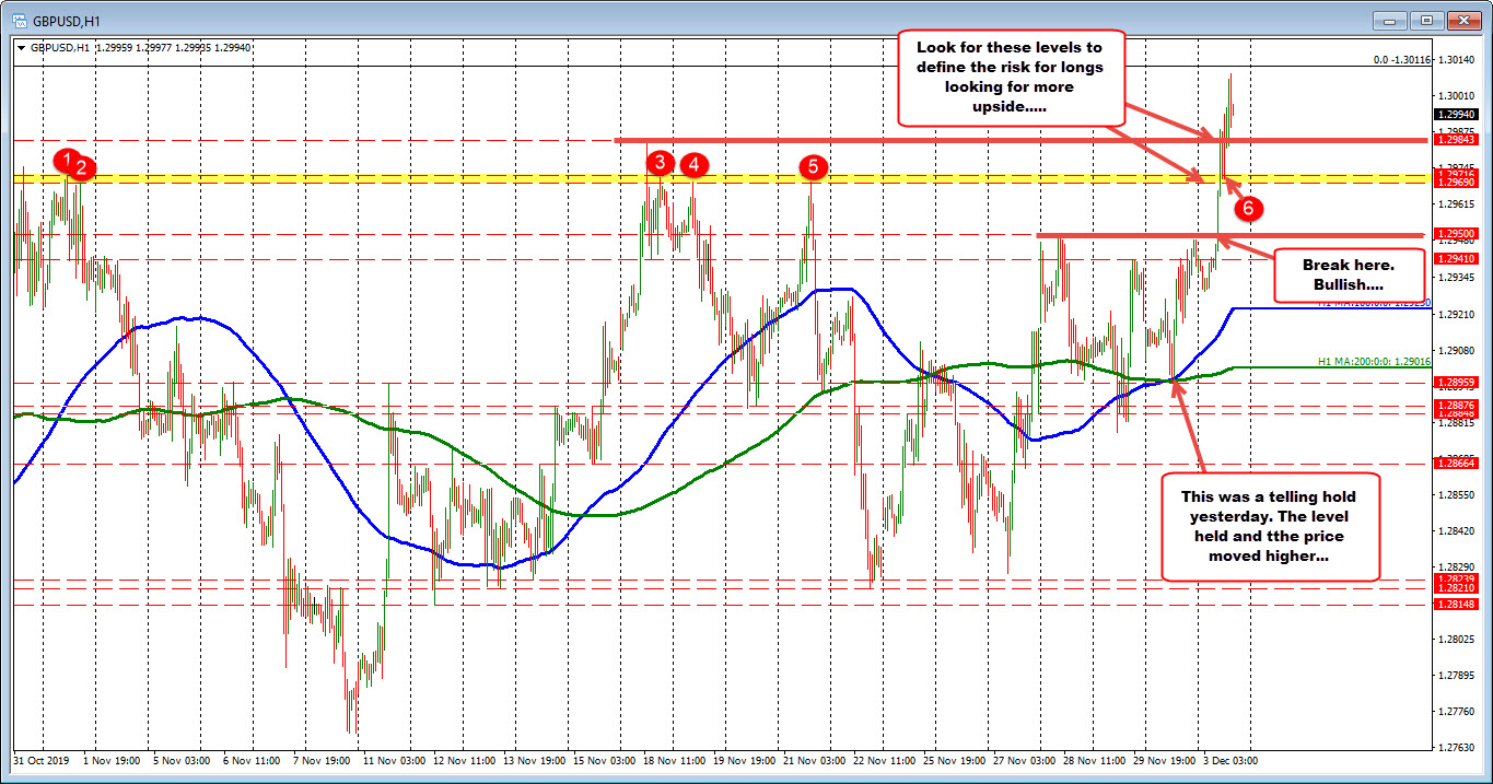 On the hourly chart of the GBPUSD, the 1.2969 – 71 will be eyed has support