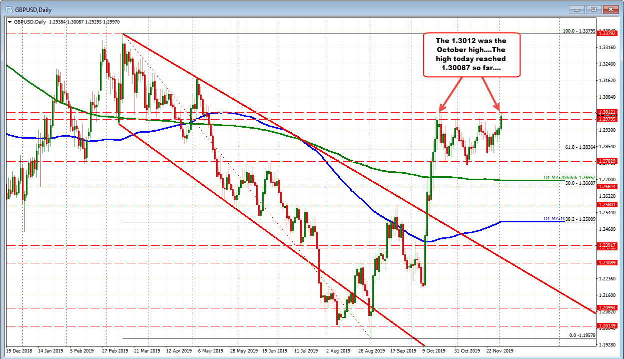 The GBPUSD is stalling ahead of the October swing high at 1.3012