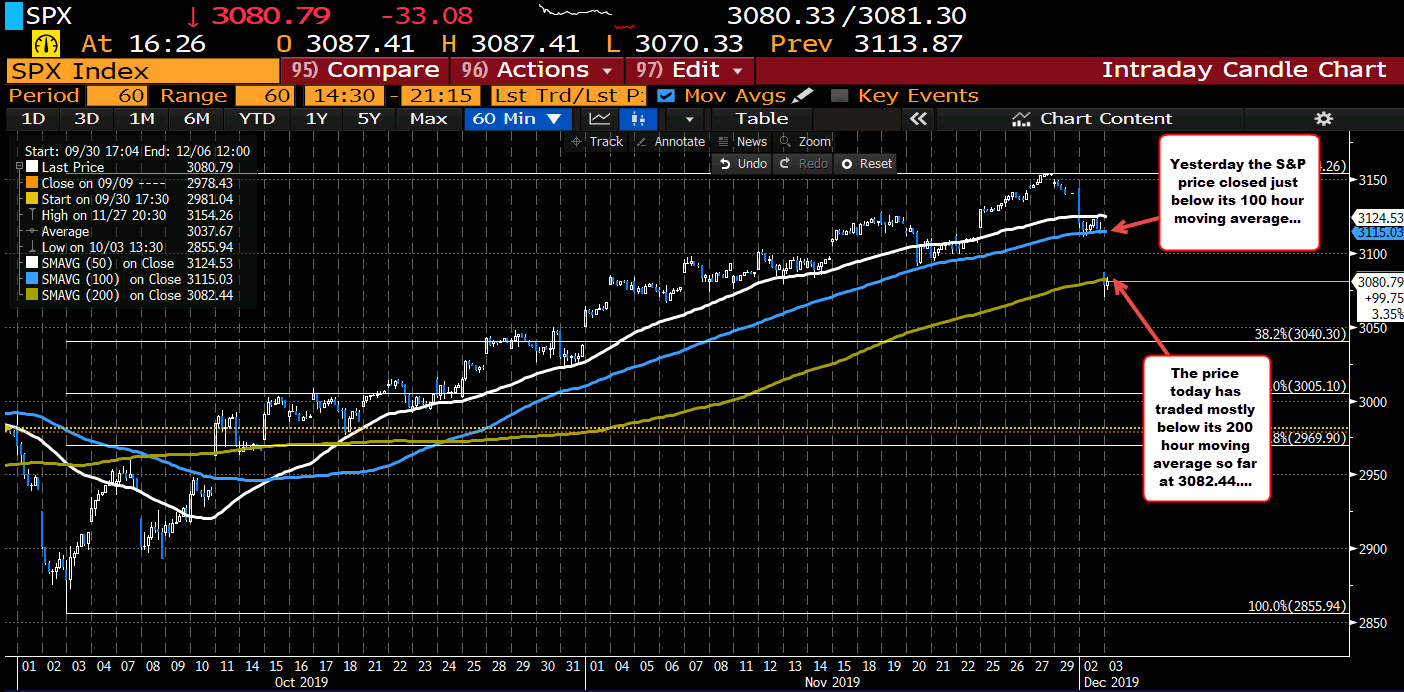 The S&P index 200 hour moving average comes in at 3082.44_