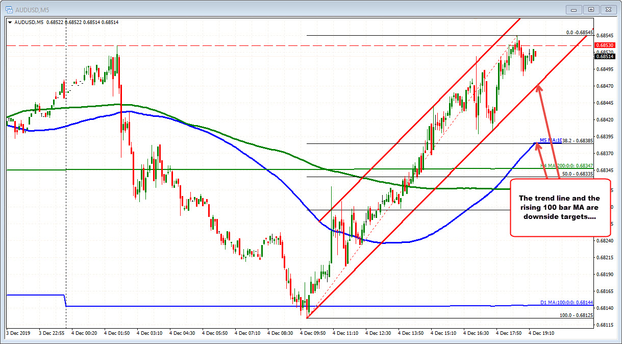 AUDUSD has completed the down and up lap