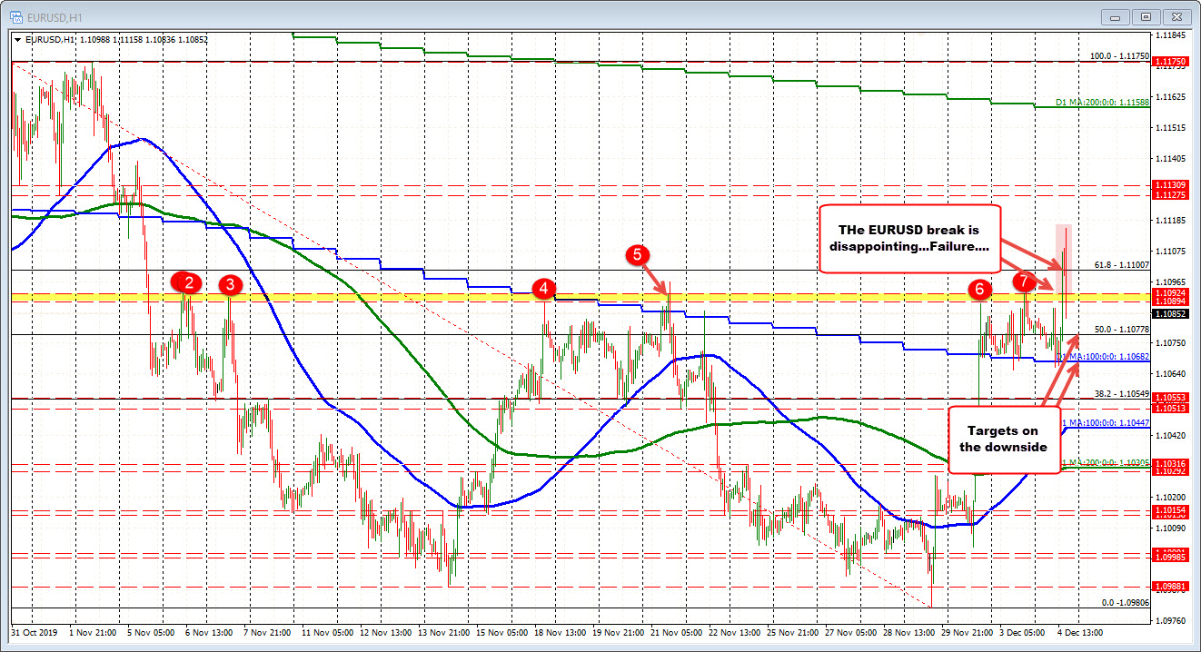 The EURUSD is back below old ceiling level at 1.1089-92