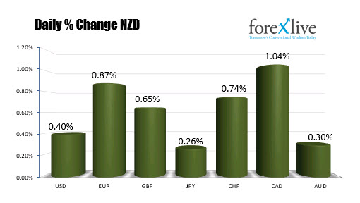 The NZD is the strongest of the majors today