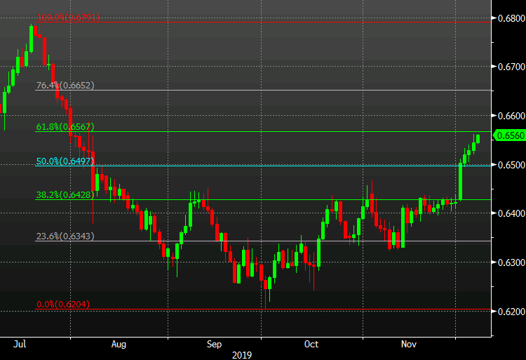 NZD/USD continues to find a bid