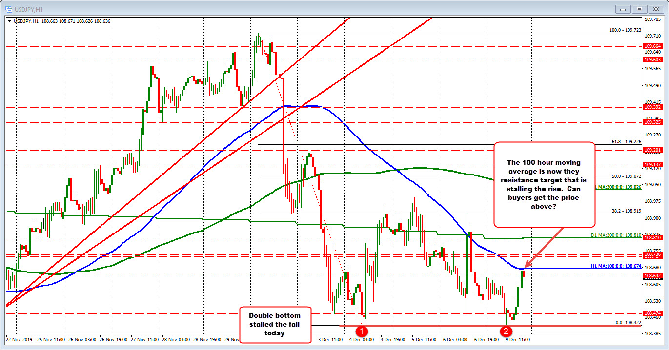 USDJPY finds sellers vs the 100 hour MA