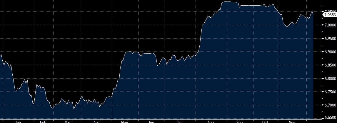 People's Bank of China onshore yuan mid rate for the trading session ahead