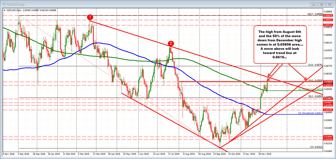 NZDUSD on the daily chart