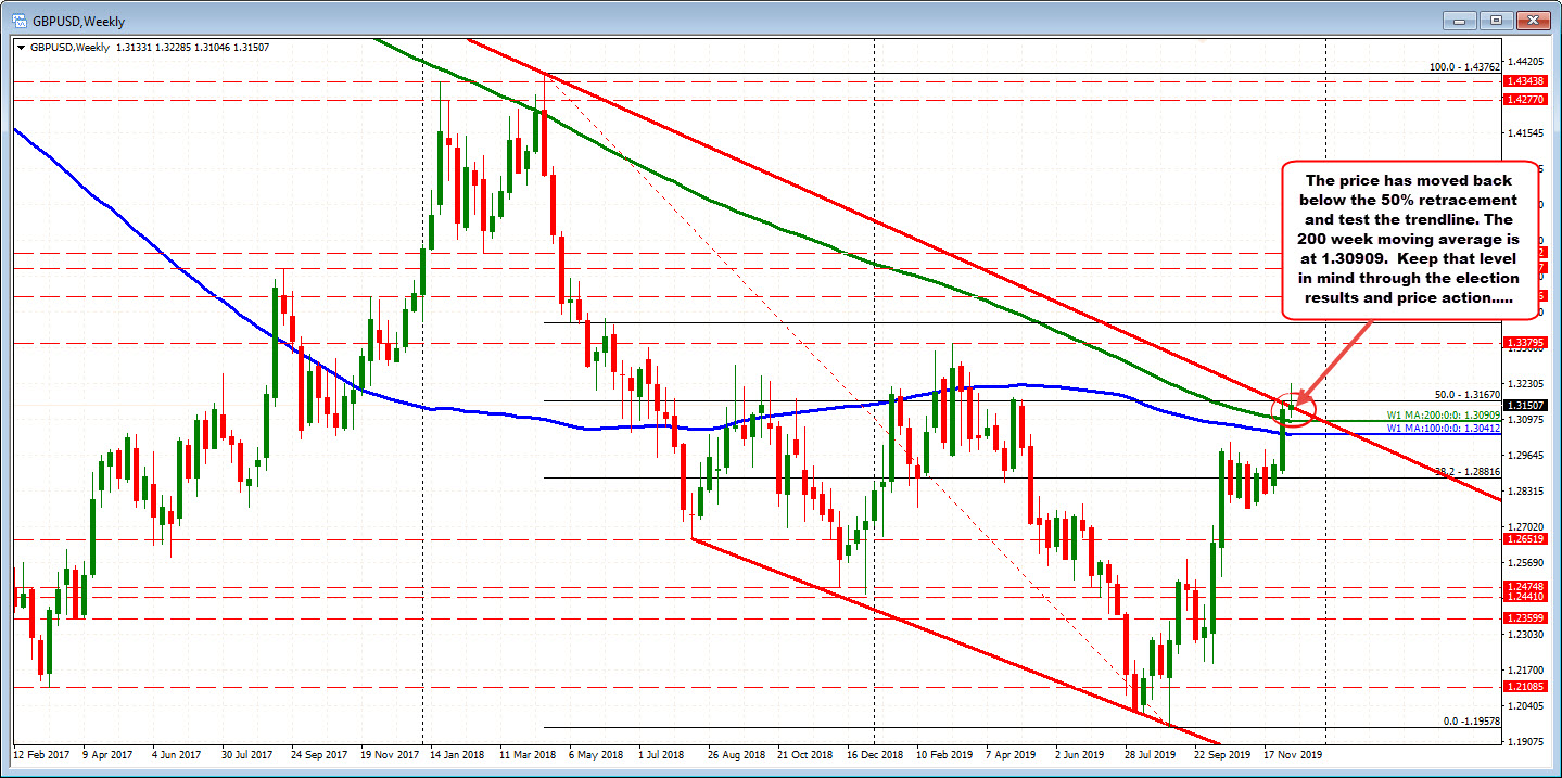 GBPUSD on the weekly chart