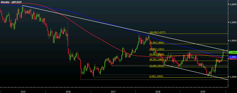 GBP/USD W1 16-12