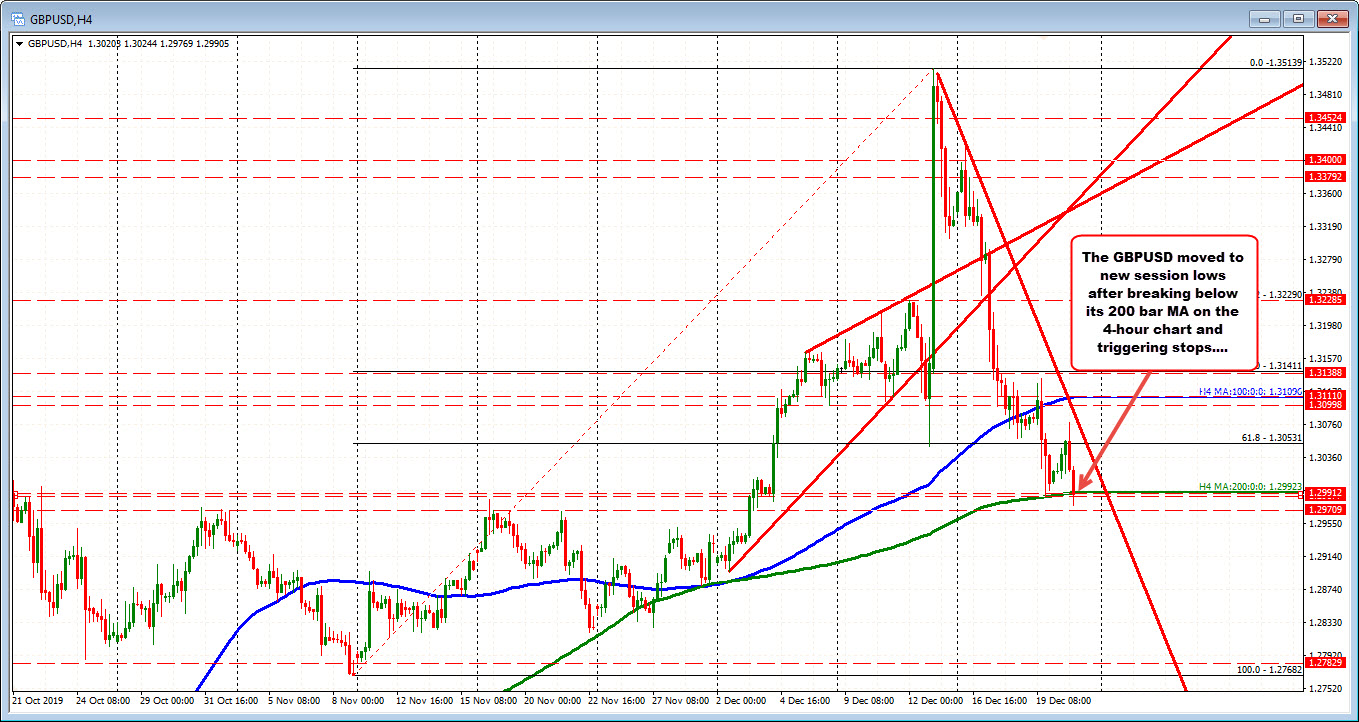 The price falls below its 200 bar moving average on the 4 hour chart at 1.2992
