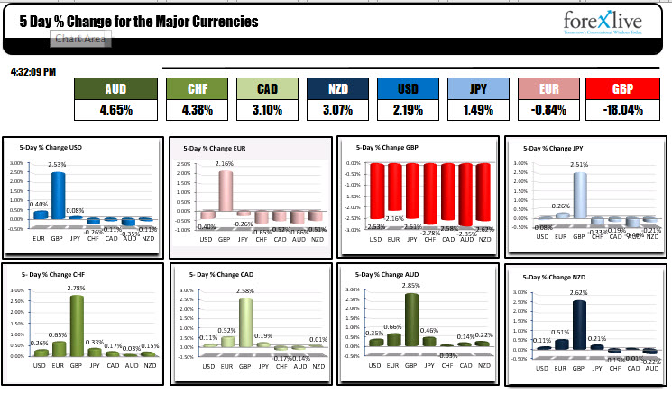 The strongest and weakest currencies for the week