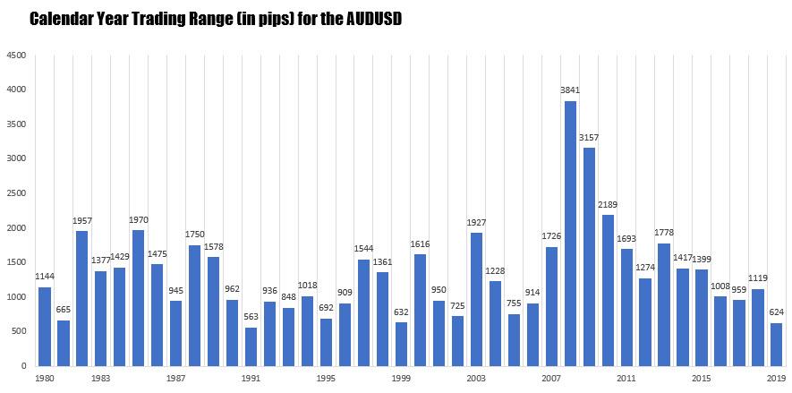 Търговски диапазон на AUD/USD за 2019