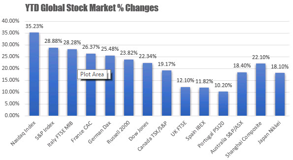 Year to date global stock market changes