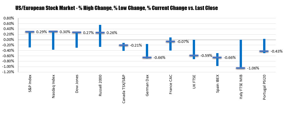 The percentage changes of the US and European stock indices