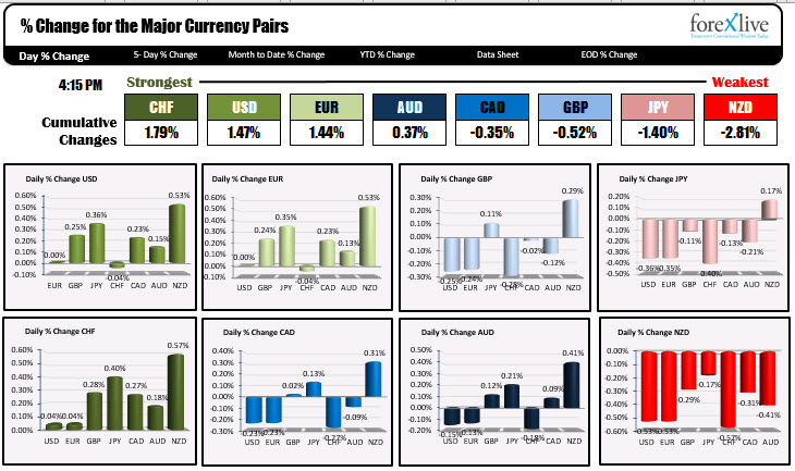 The strongest and weakest currencies of the day