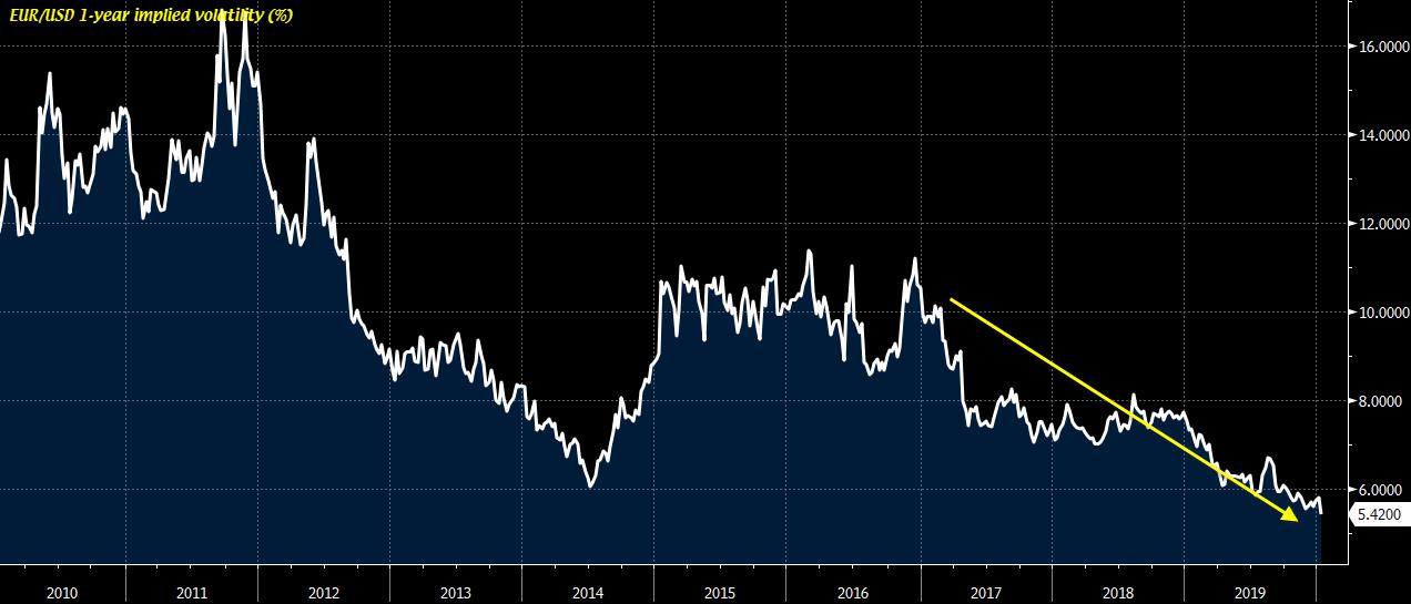 Eur Usd 1 Year Implied Volatility Falls