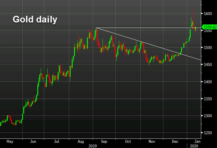 Gold flirts with close above the September high