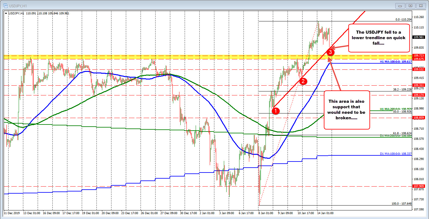 USDJPY falls toward trend line and bounces